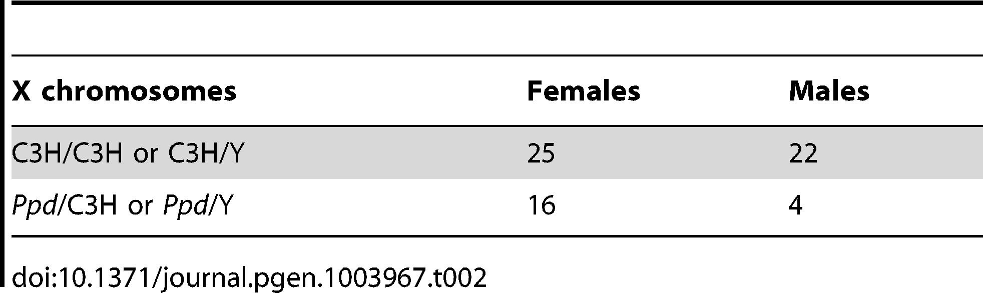 Reduced <i>Ppd</i> chromosomes at birth – C3H cross.