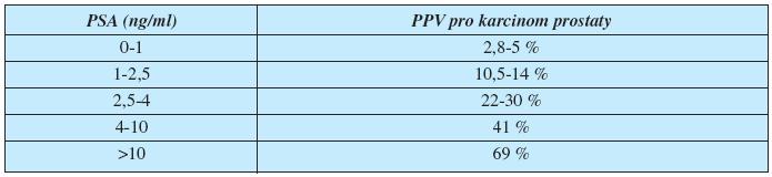Tabulka pro předpověď rizika pro karcinom prostaty na základě zjištěné hodnoty PSA dle údajů EAU Guidelines (European Association of Urology)