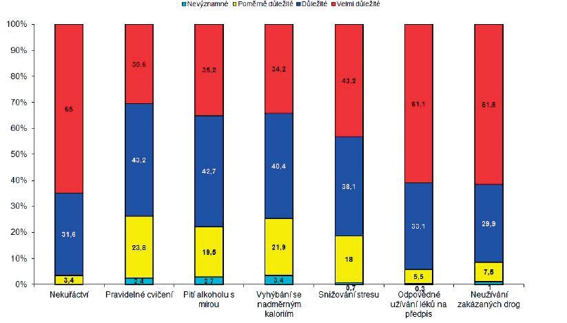 Názory na důležitost různých forem chování na zdraví