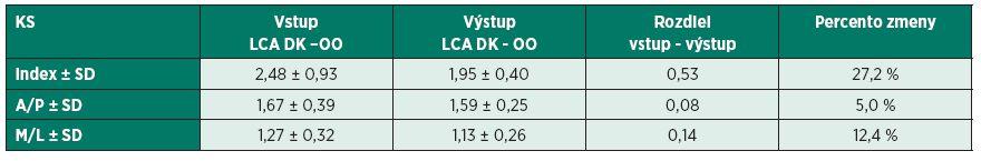 Hodnotenie výsledkov merania u probandov kontrolnej skupiny v stoji na operovanej dolnej končatine s otvorenými očami.