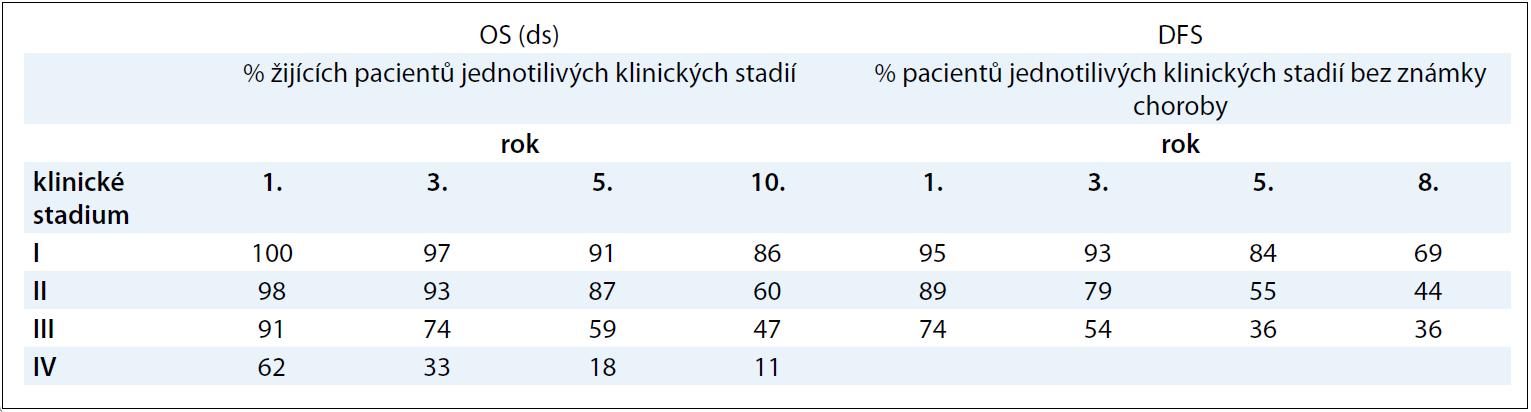 Pravděpodobnost přežívání pacientů s renálním karcinomem dle klinického stadia.