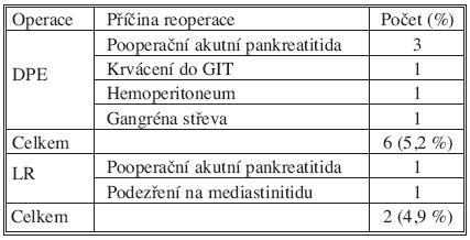 Příčiny reoperací Tab. 2. Reasons for re-operations