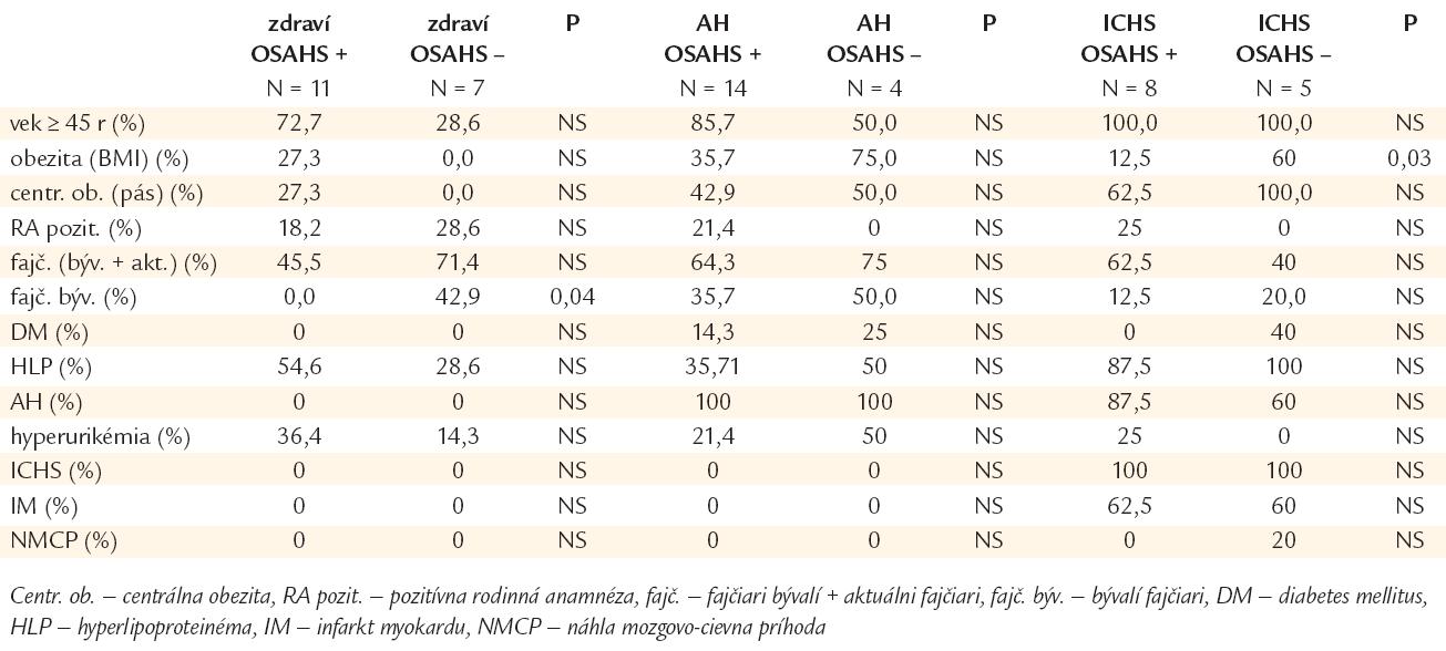 Tab. 1b. Výskyt rizikových faktorov AS v podskupinách kardiovaskulárne zdravých, hypertonikov a chorých s ischemickou chorobou srdca.