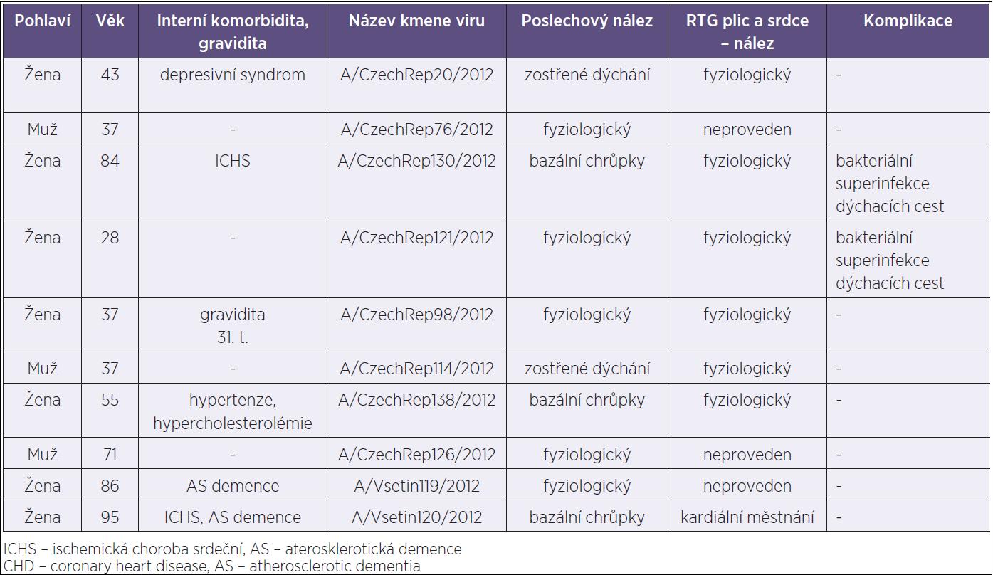 Demografické a klinické ukazatele pacientů, u nichž byl izolován a geneticky analyzován virus chřipky A/H3N2 Table 1. Demographic and clinical characteristics of patients from whom A/H3N2 influenza virus was isolated and genetically analyzed