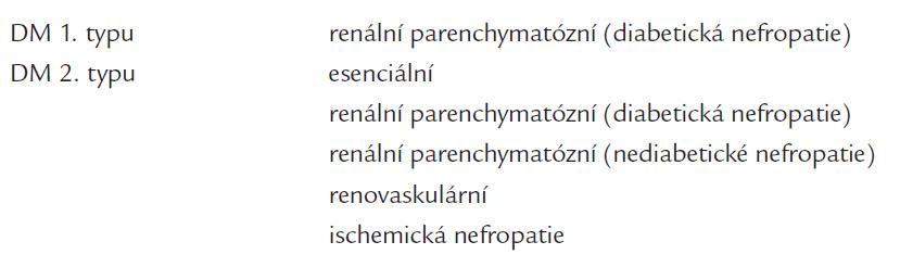 Patogeneze hypertenze u nemocných s diabetes mellitus.