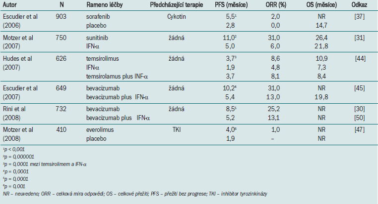 Randomizované klinické studie fáze III.