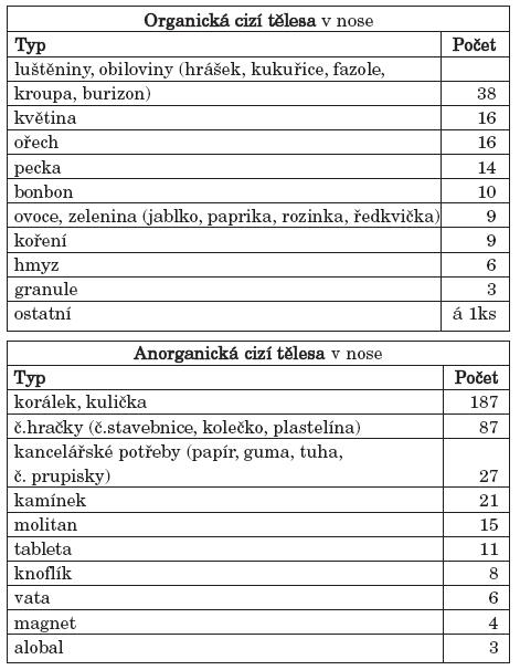 a. Typy organických cizích těles v nose. b. Typy anorganických cizích těles v nose.