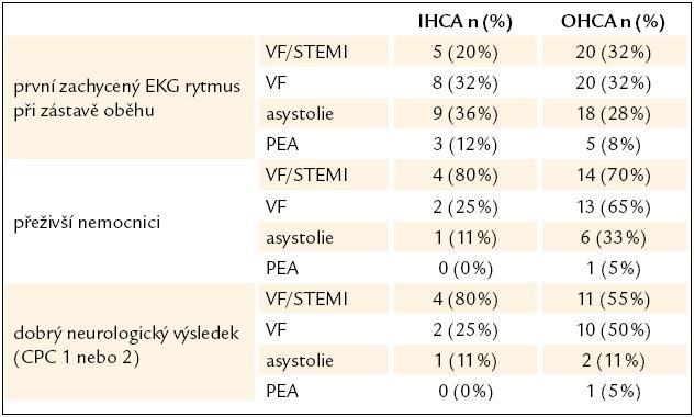 Přežití a neurologické výsledky u nemocných podle druhu srdeční zástavy.