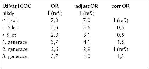 Riziko vzniku VTE v závislosti na délce užívání a typu COC.