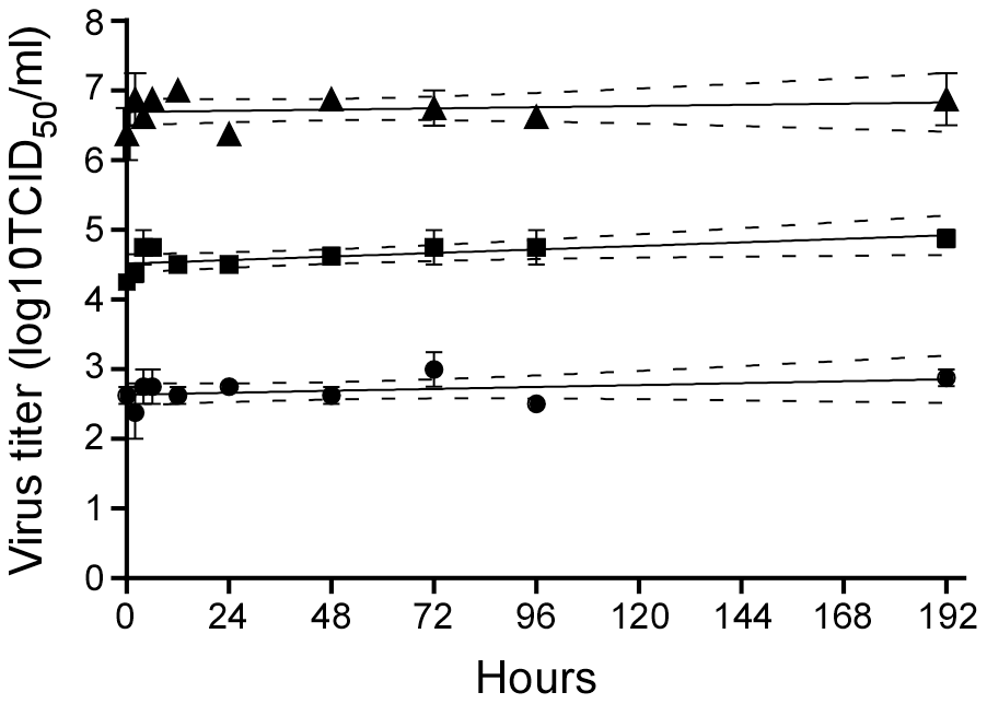 Stability of Nipah virus in artificial palm sap at 22°C.