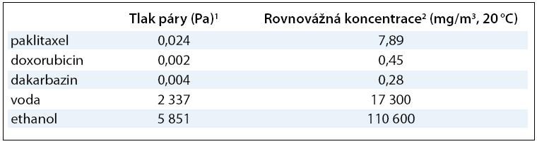 Evaporační charakteristiky vybraných cytostatik (paklitaxelu, doxorubicinu a dakarbazinu) v porovnání s parametry pro vodu a ethanol.