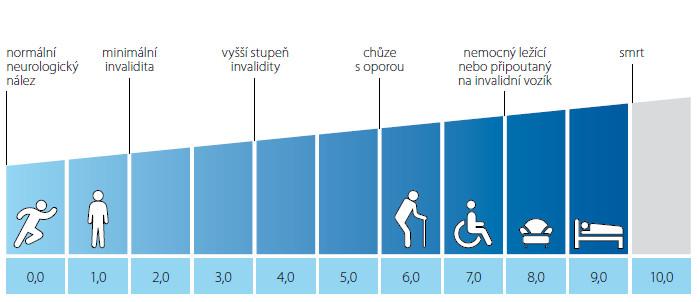 Kurtzkeho škála převzato z www.msdecisions.org.uk (3) Fig. 1. Kurtzke Expanded Disability Status Scale (EDSS), from www.msdecisions.uk (3)