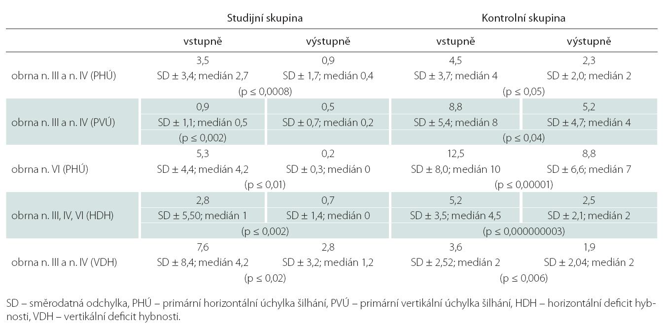 Porovnání průměrných velikostí úchylek šilhání a defi citů hybnosti postiženého oka ve stupních u jednotlivých okohybných poruch mezi oběma skupinami.