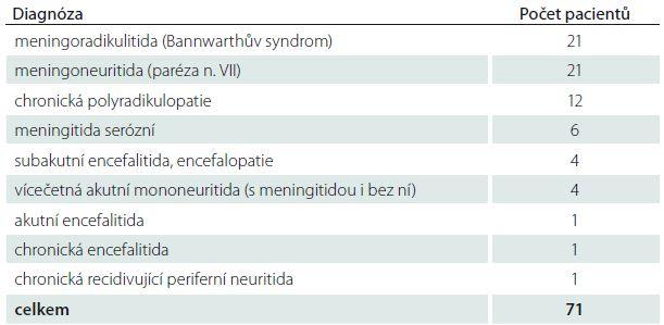 Složení souboru podle neurologické diagnózy.