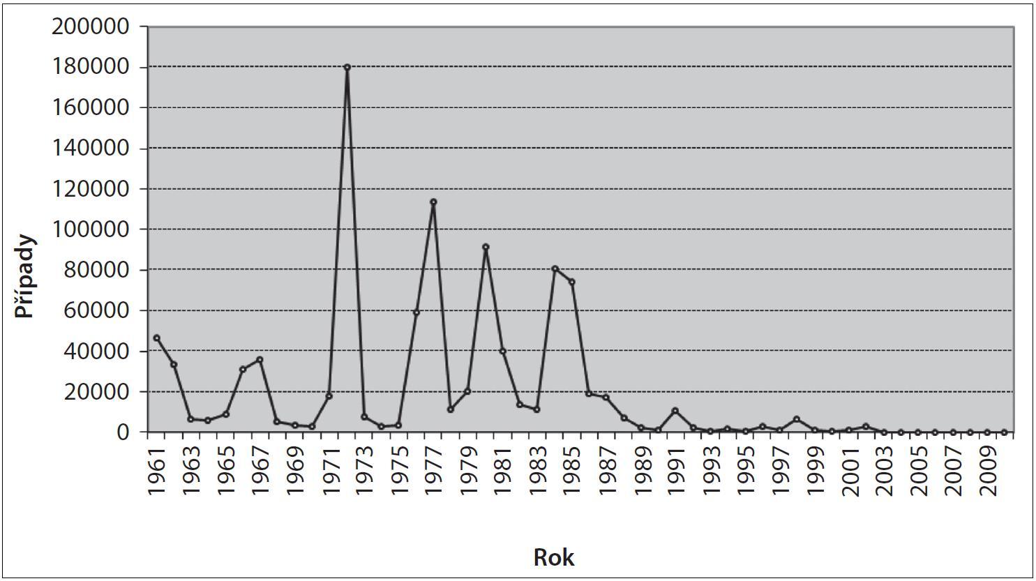 Vývoj počtu hlášených onemocnění zarděnkami v České republice v letech 1961–2010 Fig. 1. Trend in the reported cases of rubella in the Czech Republic in 1961–2010
