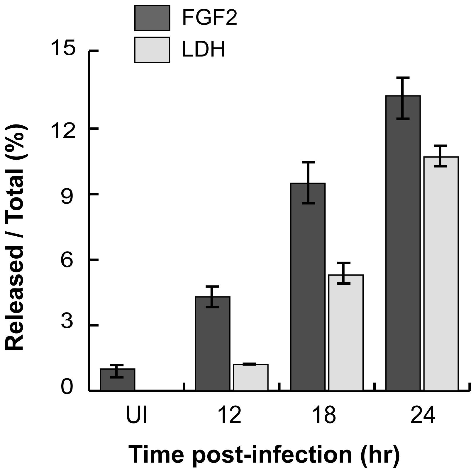 <i>C. trachomatis</i> L2-induced FGF2 release correlates with cell lysis.