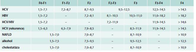 Korelace mezi LSM (kPa) a stadiem fibrózy ve vztahu k etiologii jaterního onemocnění. Upraveno podle [13–15]