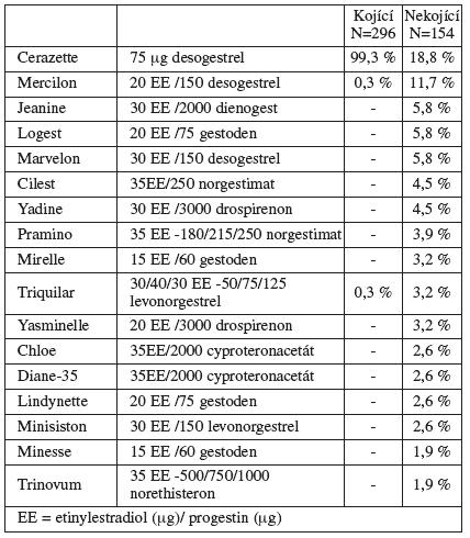 Používané metody hormonální kontracepce u žen po porodu