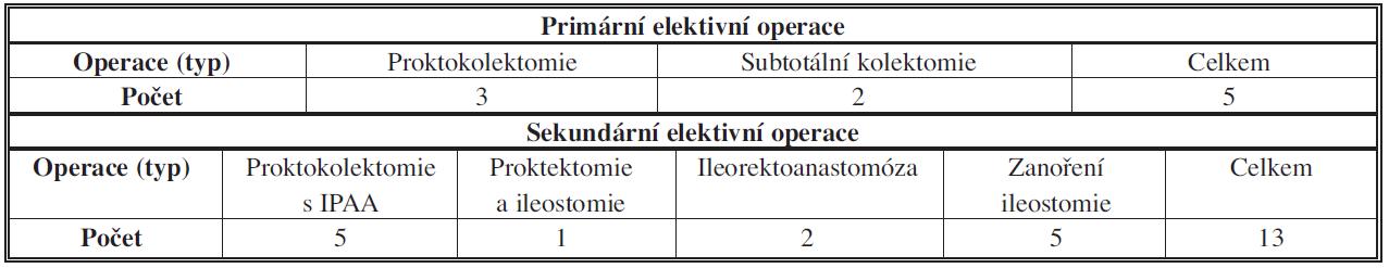 Ulcerózní kolitida – plánované operace – typy operačních výkonů Tab. 6: Ulcerative colitis – elective surgery – types of operations