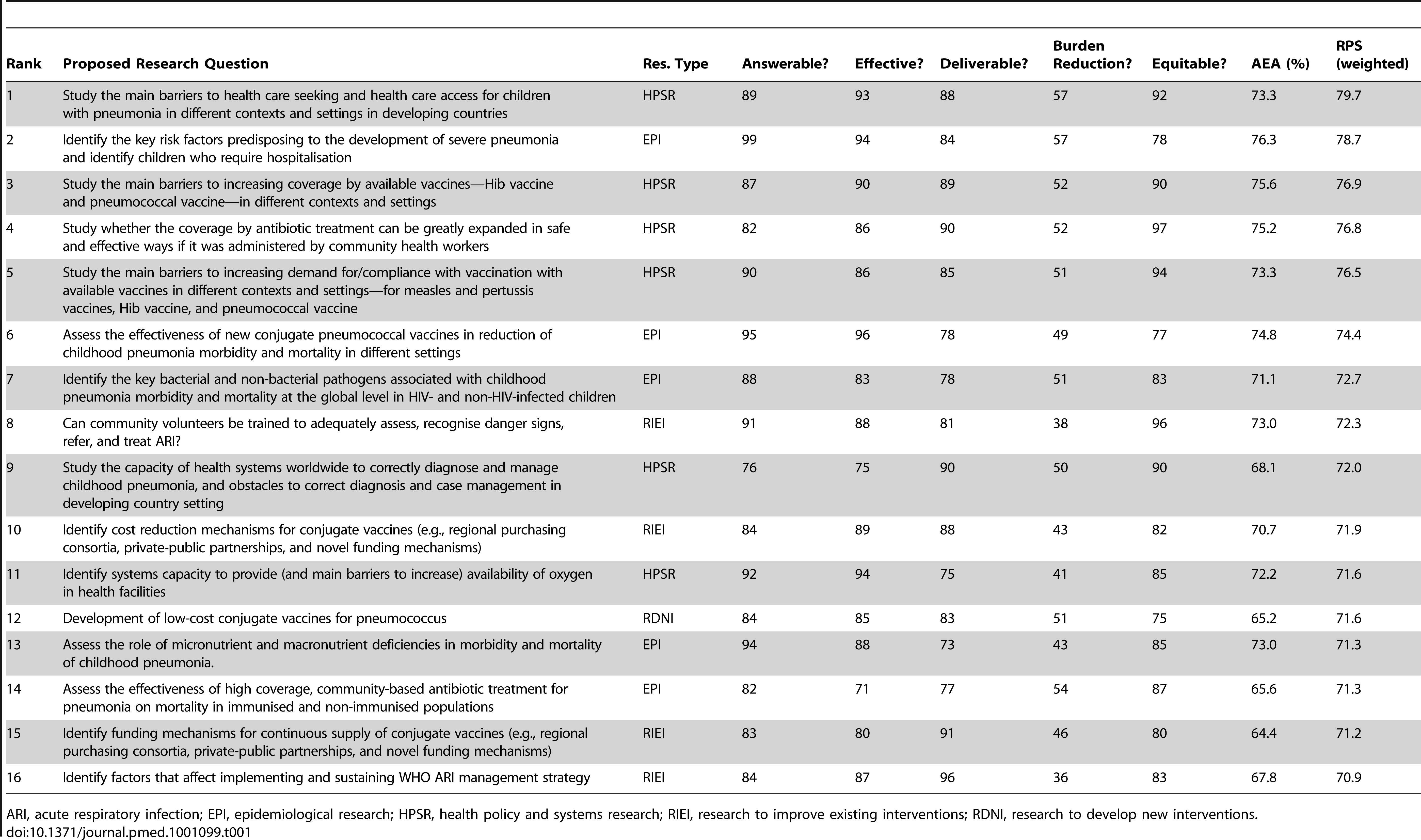 The top 10% of research questions according to their achieved research priority score (RPS), with average expert agreement (AEA) related to each question.