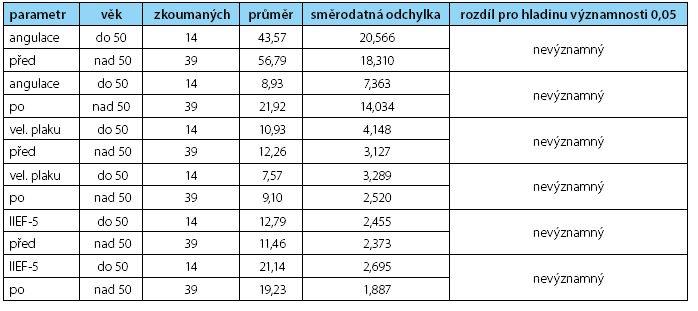 Zhodnocení hladiny významnosti k veličině 0,05 u jednotlivých sledovaných parametrů Table 3. Statistic results for age 50ys