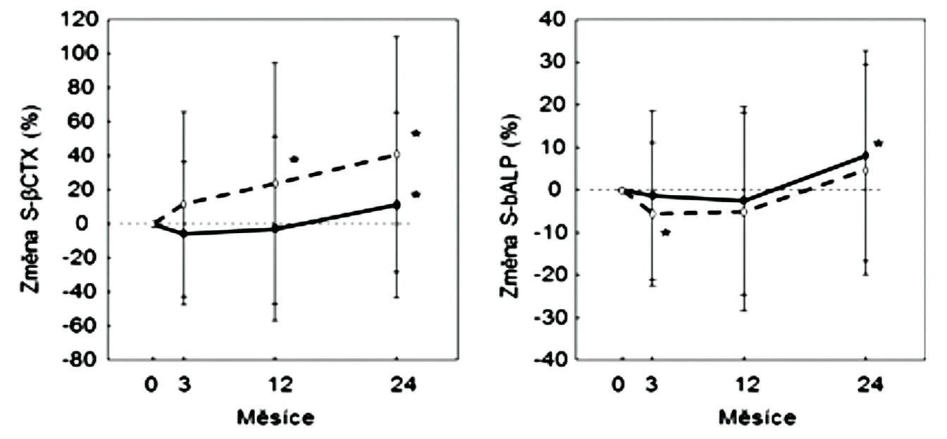 Změny sérové koncentrace ßCTX-1 (vlevo) a kostní alkalické fosfatázy (vpravo) během 2 let sledování mužů léčených stroncium ranelátem (plně) nebo v placebové skupině (přerušovaně). Průměr a SD *; p < 0,05 v porovnání s výchozí hodnotou. Podle (16).