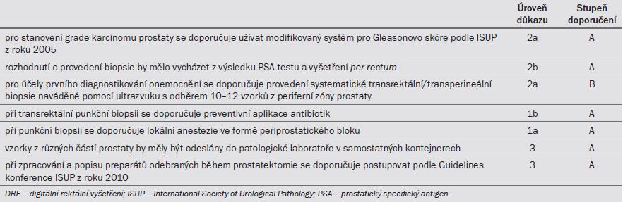 Tab. 6.8. Doporučení pro diagnostiku karcinomu prostaty.