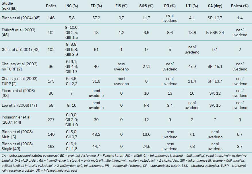 Přehled morbidity po léčbě pomocí cíleného ultrazvuku o vysoké intenzitě.