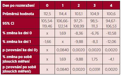 Změny aktivity F X (%) v rozmražené plazmě