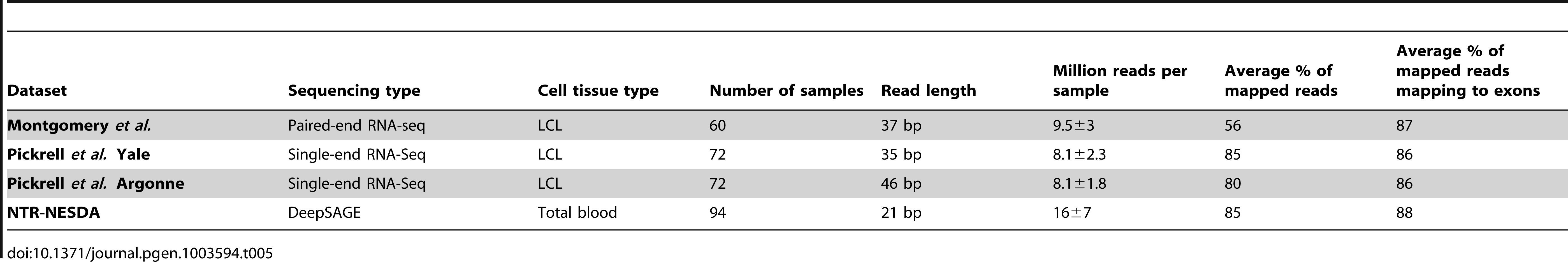 Description of RNA next generation sequencing datasets.