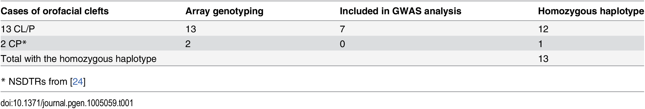 Summary of NSDTRs with the associated homozygous haplotype on CFA27.