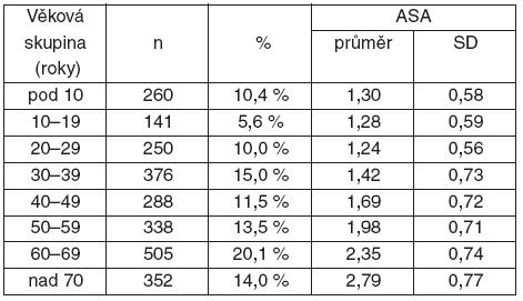Rozložení souboru podle věku a odpovídající klasifikaci ASA