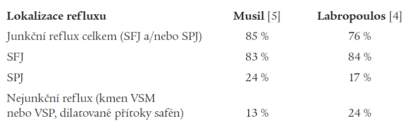 Srovnání prevalence refluxu v povrchovém žilním systému.