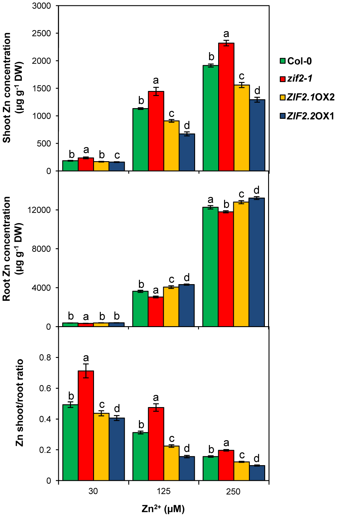 The ZIF2 transporter affects root-shoot partitioning in <i>Arabidopsis</i>.