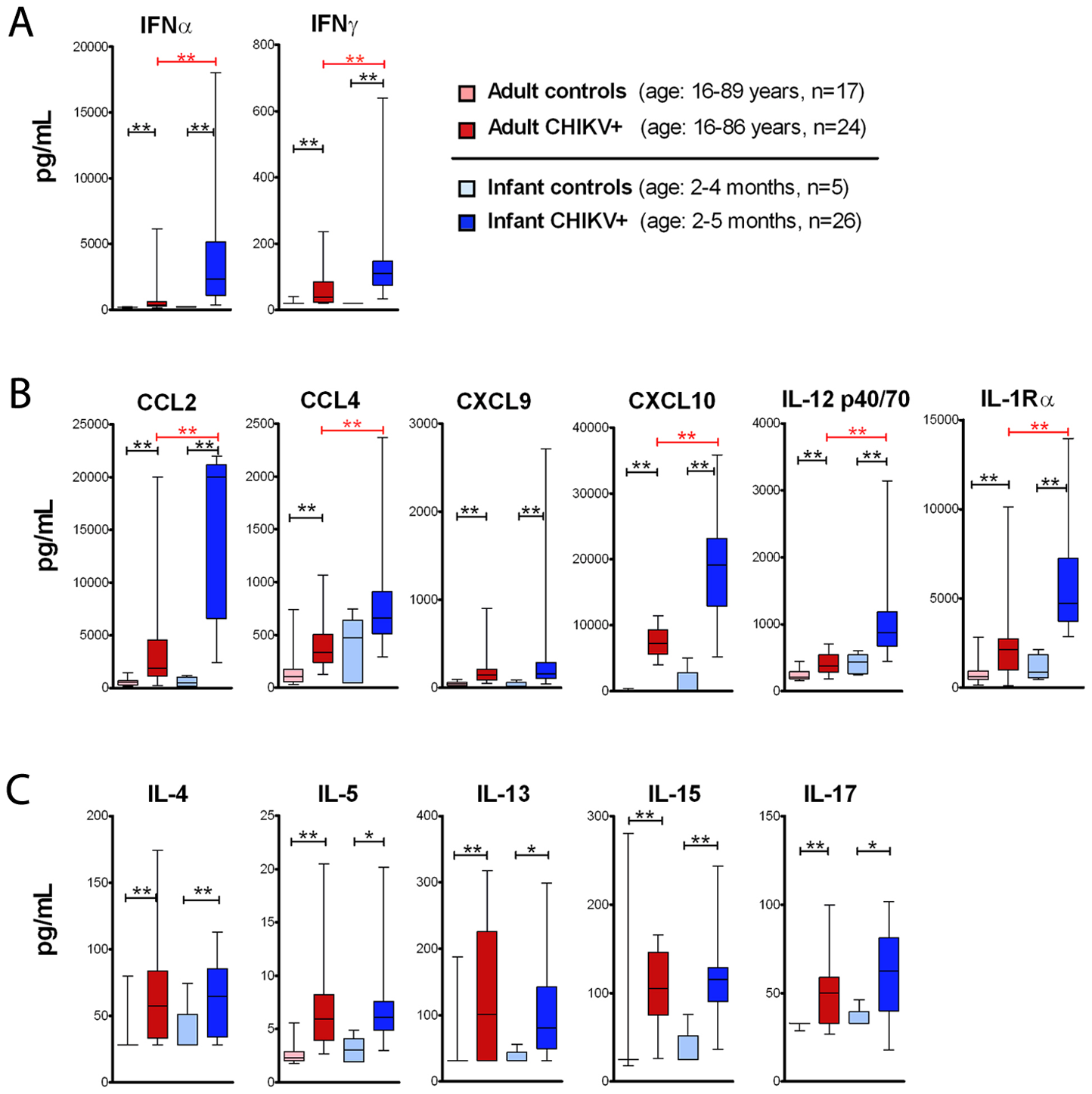 Serum concentration of IFN and IFN-induced chemokines is higher in CHIKV infected infants as compared to adults.