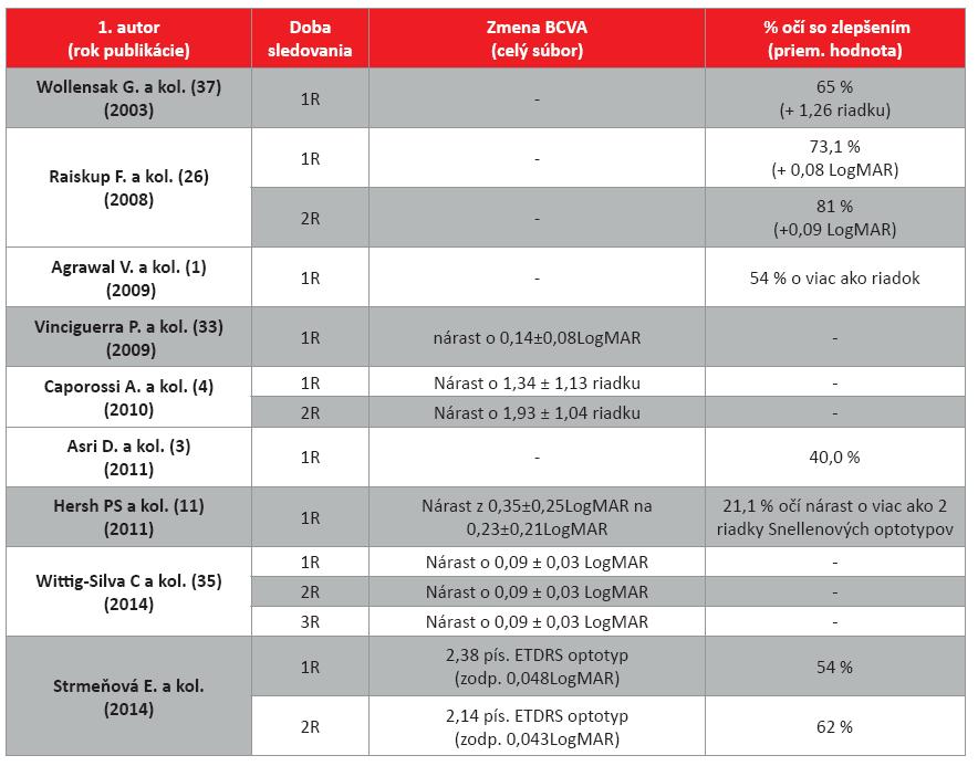 Porovnanie zmeny najlepšie korigovanej zrakovej ostrosti (BCVA) v celom súbore pacientov po CXL s výsledkami uvádzanými v literatúre.