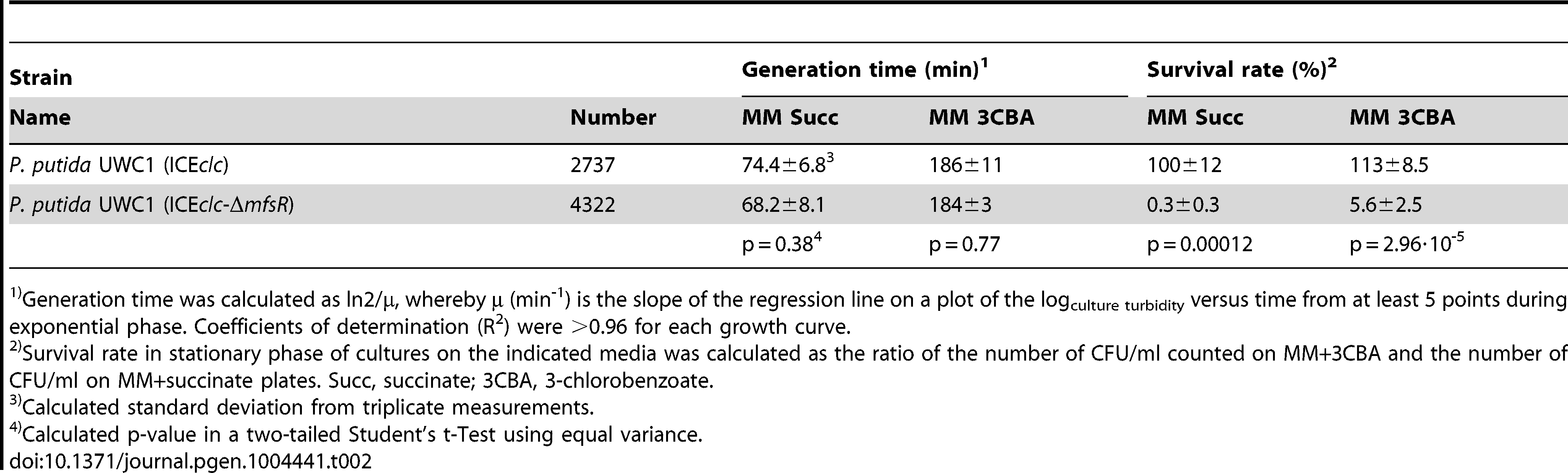 Effects of the <i>mfsR</i> deletion on the growth characteristics of <i>P. putida</i> UWC1 carrying ICE<i>clc</i>.