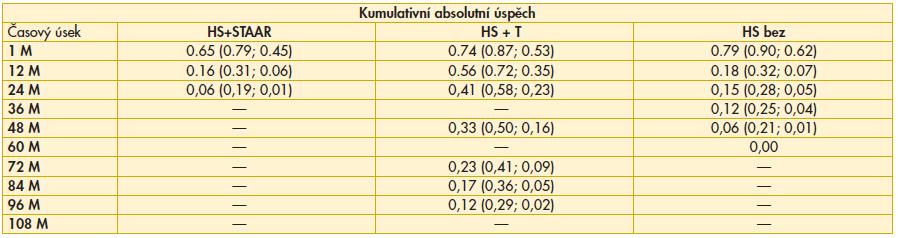 Výsledky srovnání kumulativního absolutního úspěchu mezi soubory