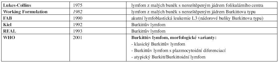 Vývoj klasifikace Burkittova lymfomu (synonyma).