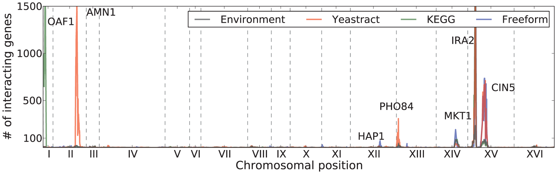 Number of genes affected by a genotype-factor interaction for each locus for Yeastract factors (blue), KEGG factors (red), freeform factors (green), and environment (gray).