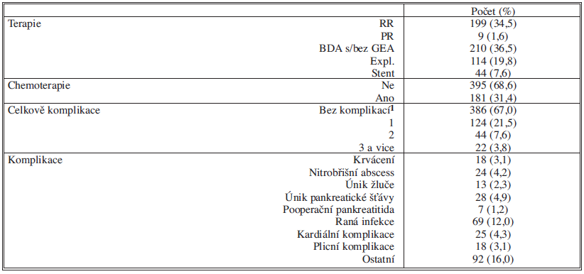 Léčba a komplikace nemocných s karcinomem pankreatu (N = 576)