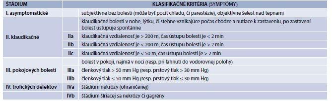 Tab. 9.6 Funkčná klasifikácia periférne arteriálne ochorenie podľa Fontainea (upravená)