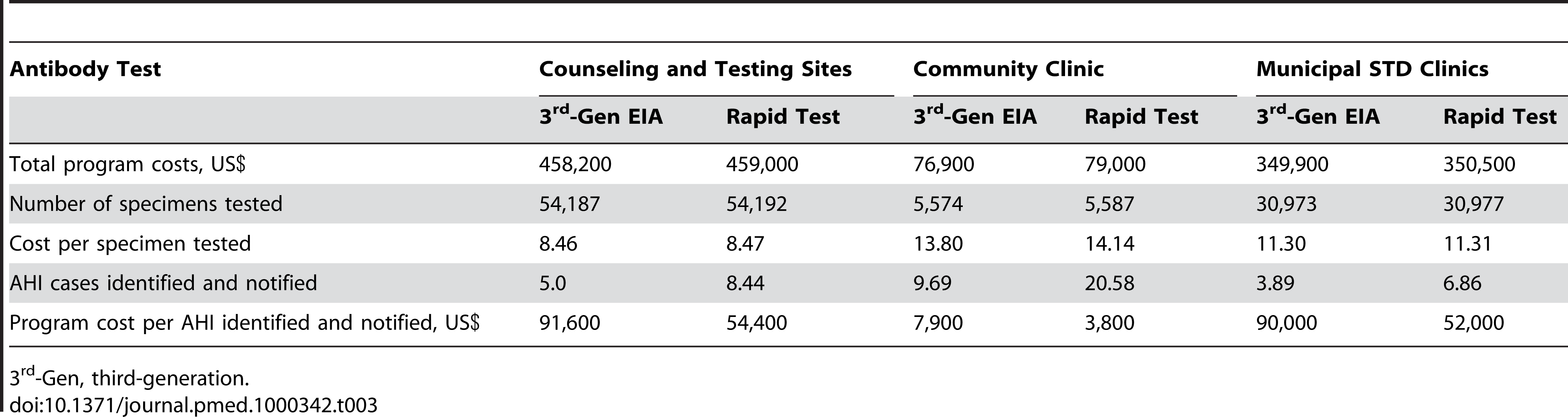 Program costs and outcomes of pooled NAAT screening for AHI after third-generation EIA or rapid testing.