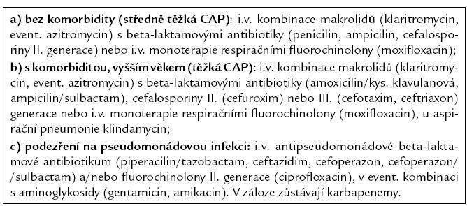 Antibiotika u hospitalizovaných nemocných s CAP.