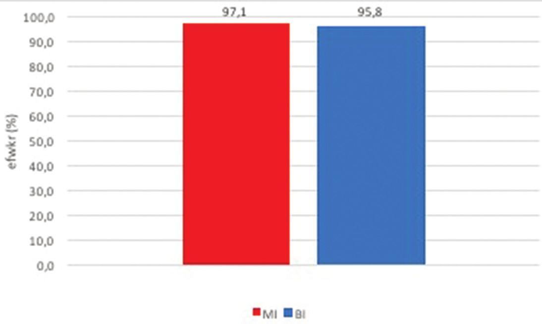 Léčebný efekt monokanalikulární (MI) a bikanalikulární intubace (BI)