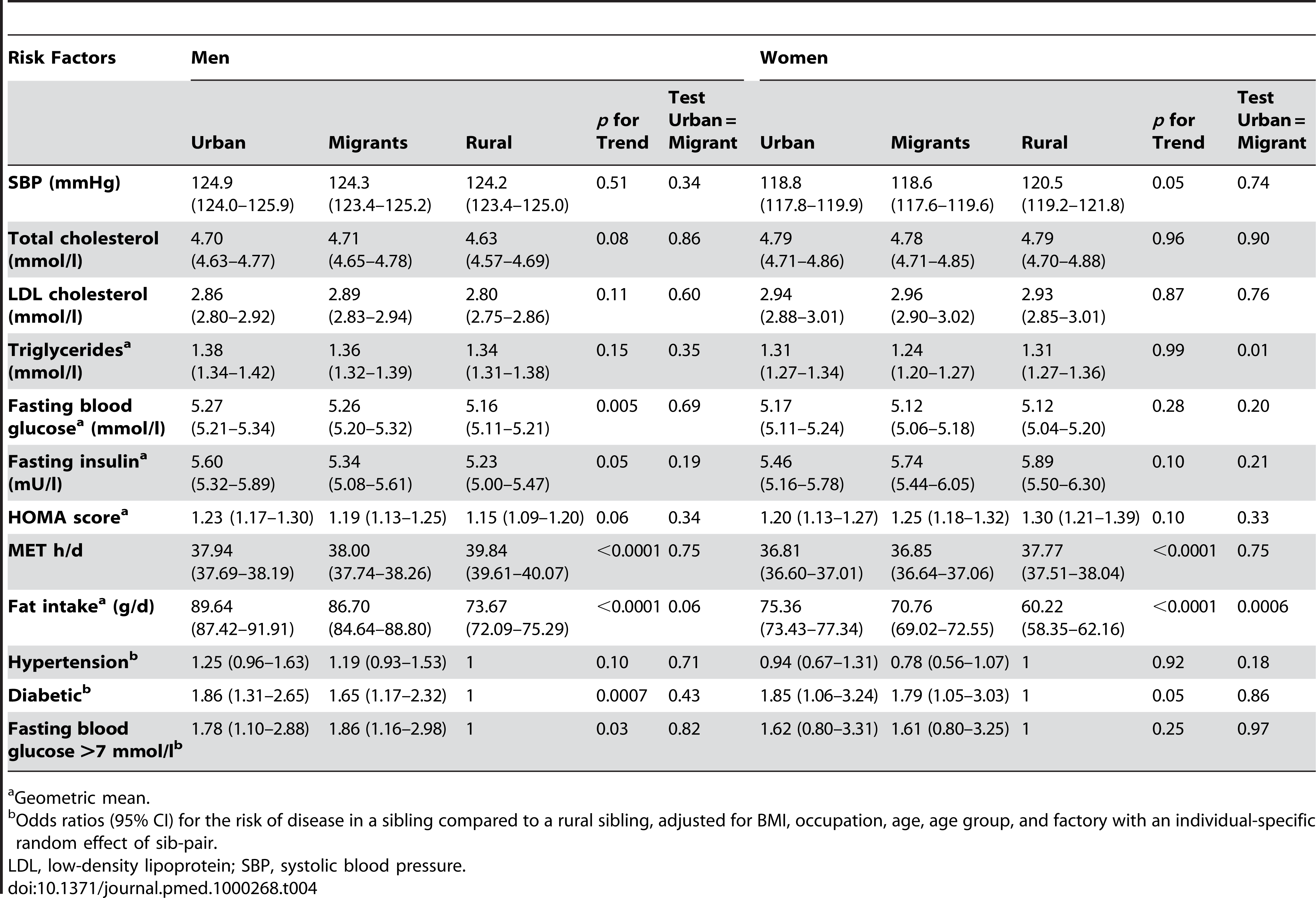 Adjusted mean (95% CI) by place of origin for men and women, adjusted for BMI, occupation, age, age group, and factory including a random effect of sibling pair.