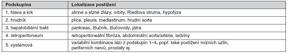 Klasifikace nemoci spjaté s IgG4 podle lokalizace lézí (modifikováno podle Y. Zena a Y. Nakanuma (2))