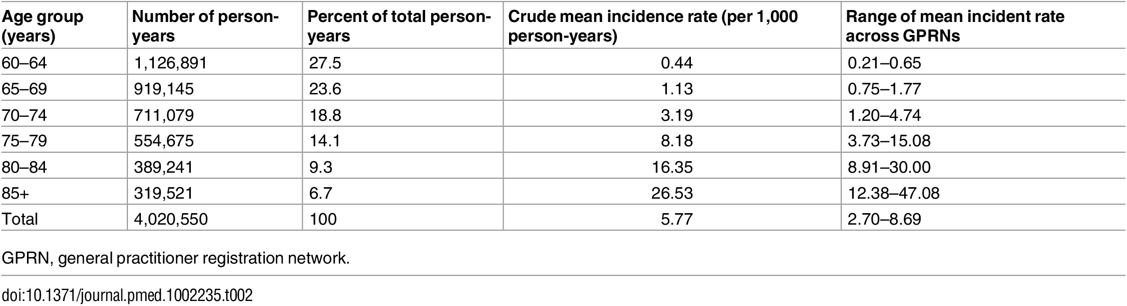 Crude mean and range of dementia incidence rate for all nine general practitioner registration networks (1992–2014), and number and percentage of person-years per age group.