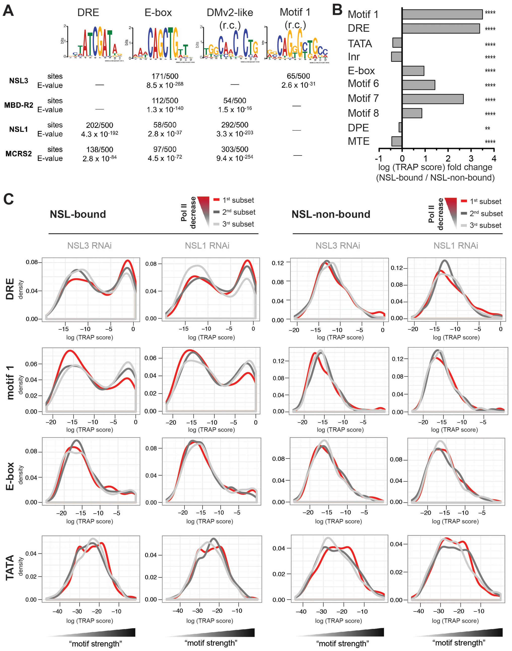 NSL target regions are enriched for housekeeping gene motifs, but only DRE and motif 1 are directly related to Pol II loss upon NSL depletion.