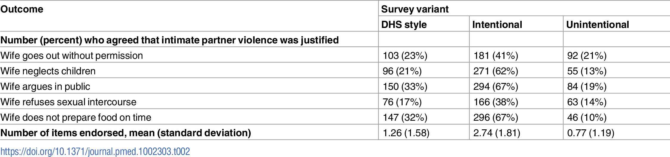 Personal beliefs about the acceptability of intimate partner violence, unadjusted estimates by survey condition (<i>n =</i> 1,334).